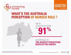 The highest perception of nurses is found in #Australia with 91%! Any thoughts? Share with us #NurseReport #IND2015