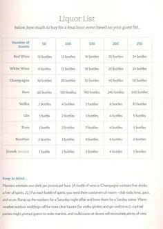 Planning Food Drinks Alcohol Calculator
