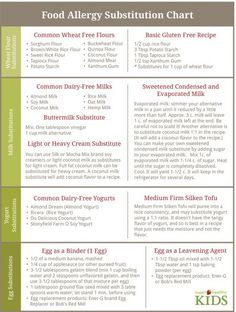 This printable chart is super helpful for when I need to make food allergy substitutions.