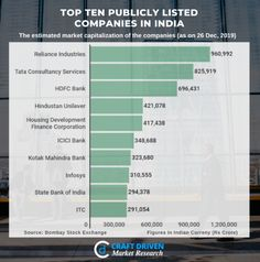 Top Ten Publicly Listed Companies in India #CraftDriven #CD #marketresearch #startup #investments #BSE #india #business #sensex #nifty #stocks #brands #investing #topcompanies #company #growthhacking #fintech #unicorn #companies #technology #BigData #business #TrendingFormat #MomentMarketing #entrepreneur #entrepreneurs #entrepreneurship #success #startups #TopicalSpot #InstaTrend #SaturdayMotivation