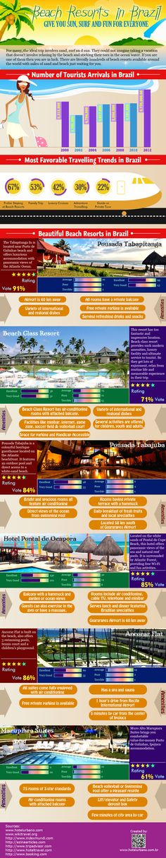 Find Hotels, Resorts, Hostels and more - Travel Agency Visit Brazil, Find Hotels, Hostel, Beach Resorts, Surfing, Infographics, Best Deals, Fun, Travel