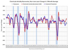 Chemical Activity Barometer increases in May.