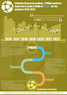Low Power Wide Area Network (LPWAN) is a wireless network technology used for interconnecting the devices with low-bandwidth focusing on long range. Smart cities address the future development of LPWAN technology. According to Infoholic's analyst, the LPWAN market will grow at a CAGR of 90.0% during the forecast period 2016–2022.