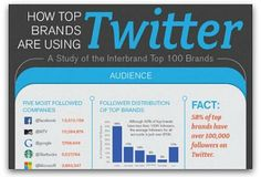Infographic: The most engaging brands on Twitter   Articles   Main