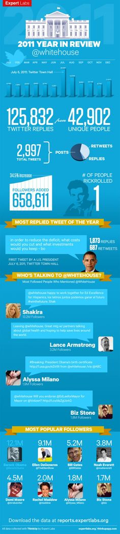 2011: Year in Review @whitehouse[INFOGRAPHIC]