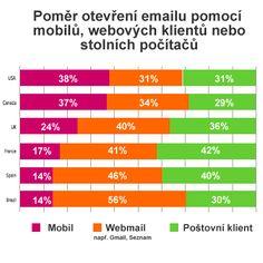 Poměr otevírání emailů pomocí mobilů, webových klientů a stolních počítačů