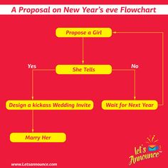 If you are planning to propose a girl, keep this flowchart handy. #letsannounce #wedding #weddinginvite #newyeareve #weddingproposal