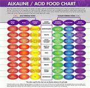 Balance your Diet.....Edgar Cayce Alkaline Diet