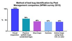 The methods for detecting bed bugs have not changed between 2010 and 2015. Visual inspection is still the most used technique, followed by passive traps. Unfortunately, these methods rely on the need to see the bugs, which is a problem if you have a small bed bug population that is intent on hiding deep in the cracks and crevices of your furniture.