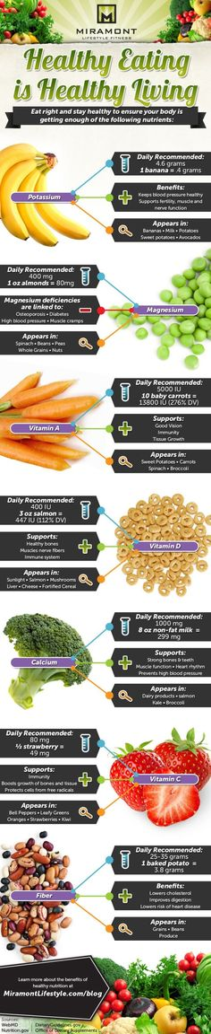 Healthy eating = healthy living #infographic