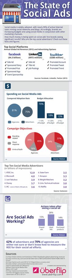 The state of Social Media Advertising