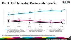 use-of-cloud-technology-continuously-expanding