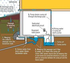 Protect Your Home From Bat Flooding Drainage Water And Waste City Of Winnipeg Rtown Plumbing Sump Pumps