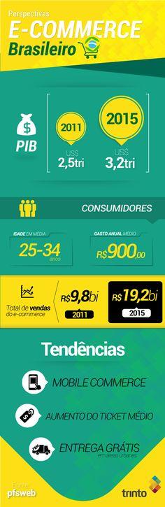 Persepectivas do #ecommerce brasileiro #brasil #infografico