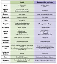 Ipad Vs Chromebook Comparison Chart Mobile Technology Integration Teaching Educational