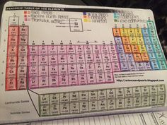 Coloring the Periodic Table Families. We did this along with our Periodic Table Families foldable. My students refer back to this often. I was also elated that the table was able to fit into our Interactive Notebooks ( INB ).