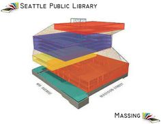 Roman D's theoretical design: Building Analysis Seattle Public Library
