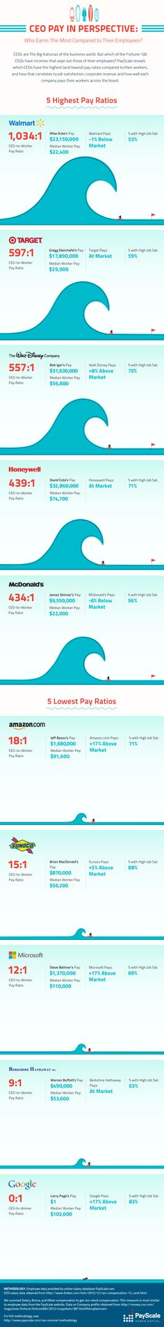 CEO Pay Compared to Average Workers