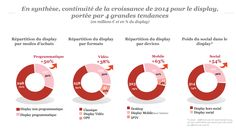 +3,5% pour la pub digitale au 1er semestre, selon l'Observatoire e-Pub