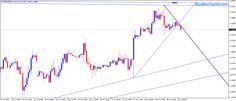 Forex Trading Market News Forecast - 19 th June 2015
