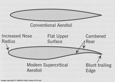 Supercritical Airfoil Aerospace Engineering, Concept Ships, Diy Workshop, Air Planes, Military Aircraft, Aviation, Amazing, Modern, Automotive Design