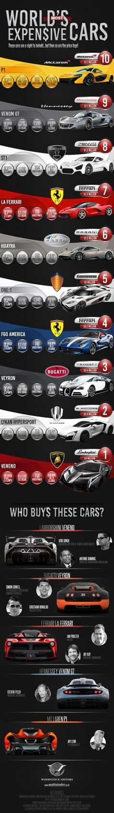 Most Expensive Cars in the World - Do you fancy an infographic? There are a lot of them online, but if you want your own please visit http://www.linfografico.com/prezzi/ Online girano molte infografiche, se ne vuoi realizzare una tutta tua visita http://www.linfografico.com/prezzi/