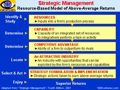 vrio resource based view - Google Search