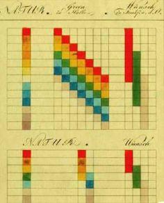 Psychology : goethe color theory 1810