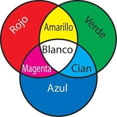 Mexcla de colores primarios | Colores Primarios