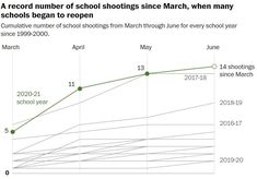 Cumulative number of school shootings from March through June for every school year since 1999-2000 Source: The Washington Post School Shootings, Secondary School, The Washington Post, Guns, Education, March, Bear, Number, Weapons Guns