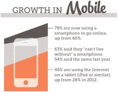 Social Business Survey - Growth in Mobile
