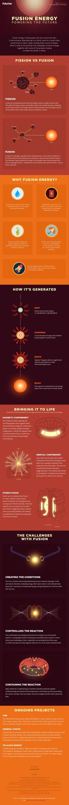 Fusion Energy: A Practical Guide [Infographic]