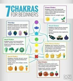 What on Earth is a Chakra? In many spiritual and healing disciplines and in the world of complementary medicine the word chakra can be heard often. The 7 Chakras are the energy centres in our body in which energy flows through. The word chakra is derived Chakra For Beginners, Meditation For Beginners, Buddhism For Beginners, Tai Chi For Beginners, Meditation Techniques, Chakra Meditation, Easy Meditation, Benefits Of Meditation, Meditation For Anxiety