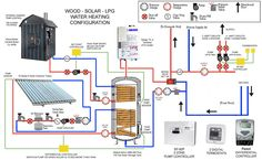 Diagram of complicated solar thermal system with radiant floors and domestic hot water Solar Thermal Systems, Heating Systems, Hydronic Heating, Hydronic Radiant Floor Heating, Radiant Heating System, Underfloor Heating, Heating And Plumbing, Flooring Companies, Solar House