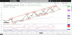 3 Uptrend Stocks to watch  This weekend we have found 5 interesting Stocks to follow. They are all in an uptrend and close to resistance line. Now, two senarios are possible.   1. the price will breakout of the resistance line and continue upwards. 2. the price will test the resistance line and the resistance leved will hold and the price will fall back again.