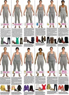 trinny and susannah body types   Trinny & Susannah's body types   Wardrobe