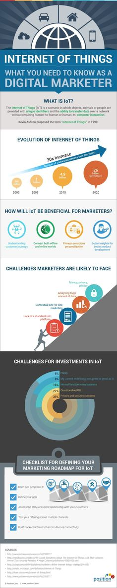 IoT: What You Need to Know as a Digital Marketer [Infographic] - Position² #digitalmarketingstrategy