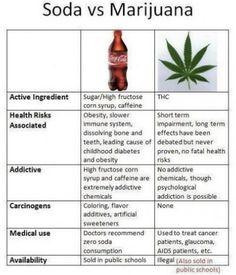 I'm not pro marijuana, but I am anti HFCS!