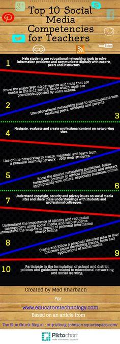 Hola: Una infografía con el Top 10 competencias en Redes Sociales para profesores. Vía Un saludo