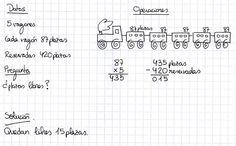 Pasos para resolver un problema matemático