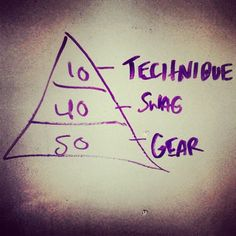 Has there ever been a truer triangle? And we know a place to get some gear!! www.thewodlife.com.au - #thewodlife #twl #crossfit #crossfitaustralia #swag #fitness