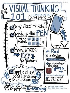 Visual Thinking Workshops…#graphic recording #viznotes #sketchnotes