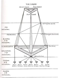 Theosophy : The Masters and the Path by Mahatma C.W. Leadbeater : :