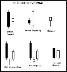 Candlestick patterns provide trading signals when used correctly. These ones are typically used to indicate that an upward price move is about to potentially reverse.