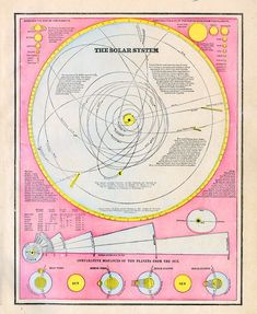 Print of MapThe Solar System 1892 Atlas by RescuedMaps on Etsy