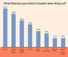 4 strategies to attract restaurant customers | Consumer Trends content from Restaurant Hospitality