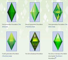 Evolution of the PlumbBob