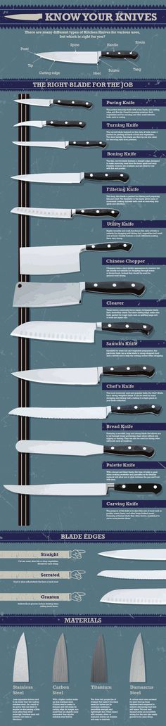 Nisbets Next Day Catering Equipment: Infographic: Know Your Knives