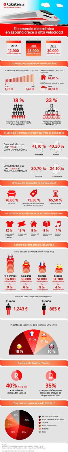 Infografía realizada por Rakuten que destaca que el comercio electrónico en España crece rápidamente