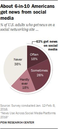 "About 6-in-10 Americans get news from social media. But they're also largely finding the headlines ""by chance."" What is your newsroom doing to make sure your content actually gets in the news feeds?"